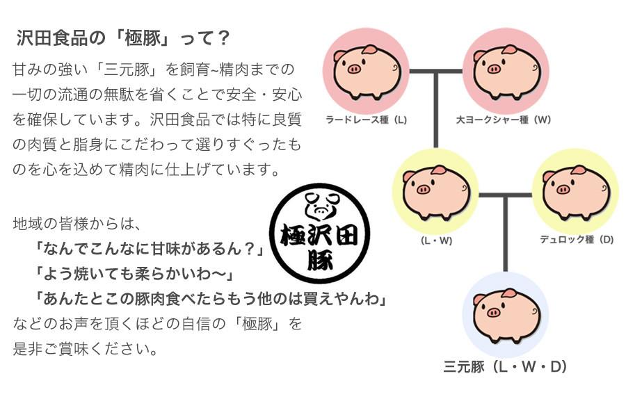 沢田食品の「極豚」って?
