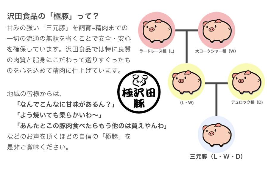 沢田食品「極豚」って?