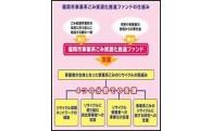 た 福岡市事業系ごみ資源化推進ファンド