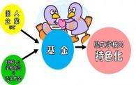 埼玉県教育環境整備基金【寄附A】