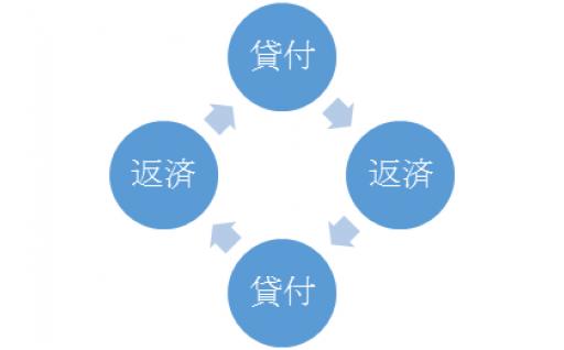 (2)奨学費の貸付け【奨学基金】